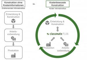 Kostenoptimal Konstruieren mit classmate PLAN