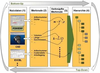 simus systems bietet eine einzigartige Klassifikationslogik
