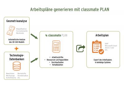 Arbeitsplaene generieren mit classmate PLAN