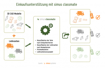 Lieferantenklassifikation mit simus classmate