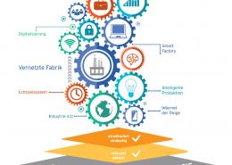 Datenqualität_Industrie40