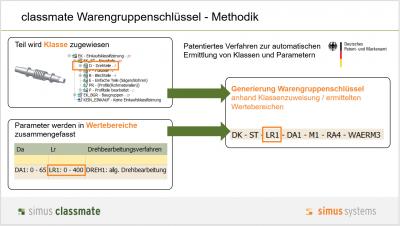 Ermittlung Warengruppenschlüssel Methodik