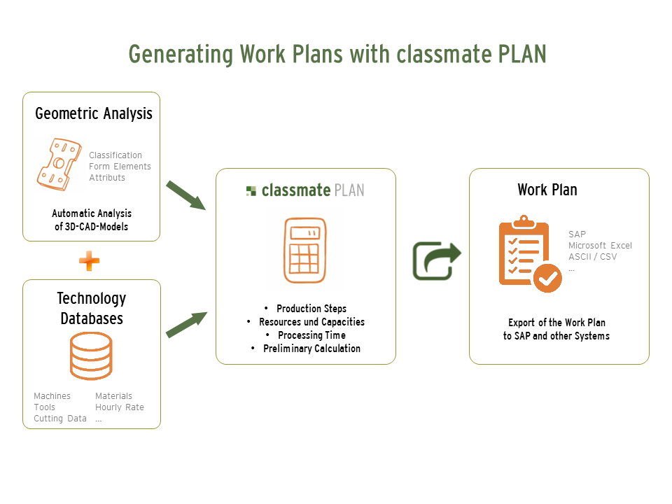 Good Classmate PLAN Generates The Work Plan Automatically U2013 But That Is Not All!  In Order To Prepare The Production Process In The Best Possible Way, ...