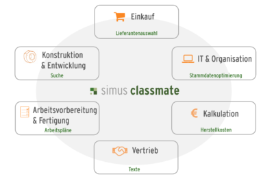 simus classmate Anwendungsbereiche