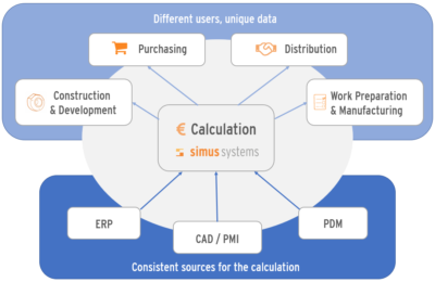 Calculation of manufacturing costs for all departments